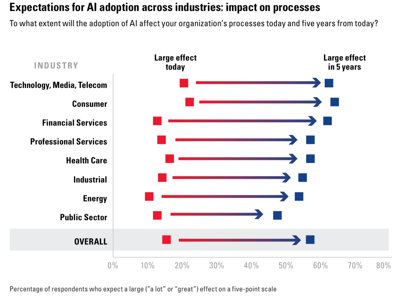 Figure 3: Expectations for AI adoption across industries: impact on processes (BCG & MIT 2017)