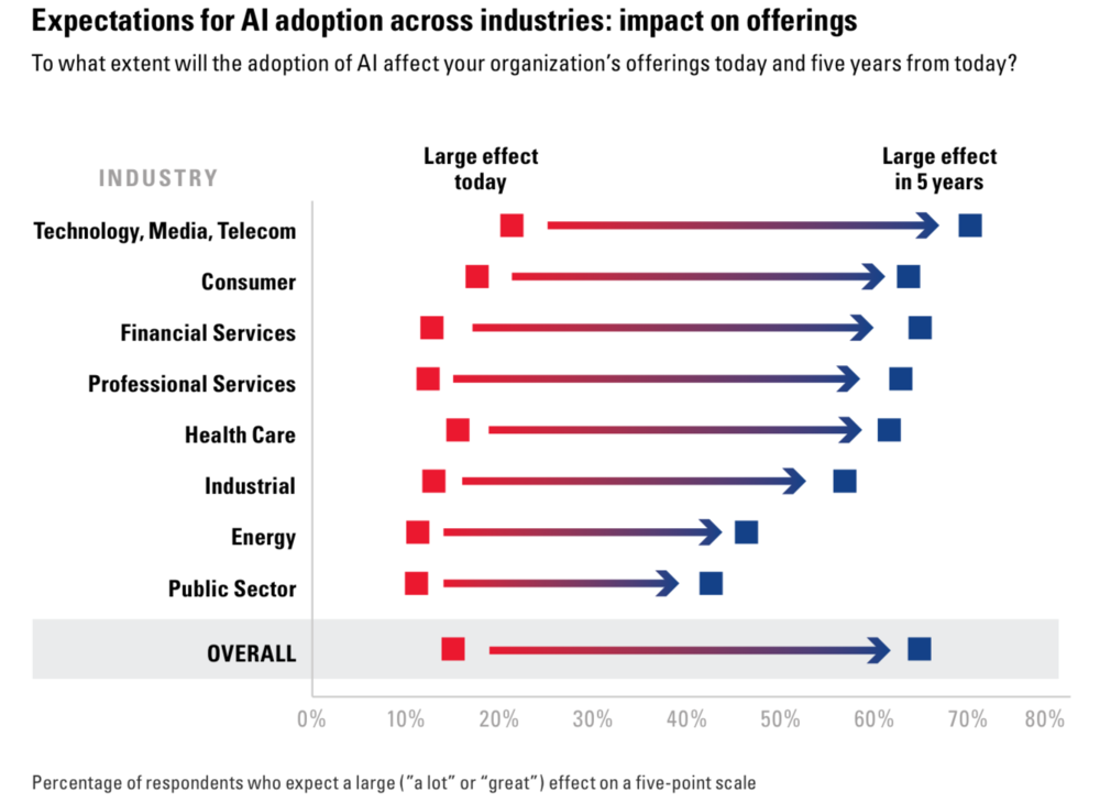 Figure 2: Expectations for AI adoption across industries: impact on offerings (BCG & MIT 2017)