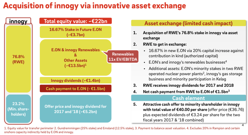 Figure 2: An overview of the asset exchange between E.on and RWE ( E.on 2018 )