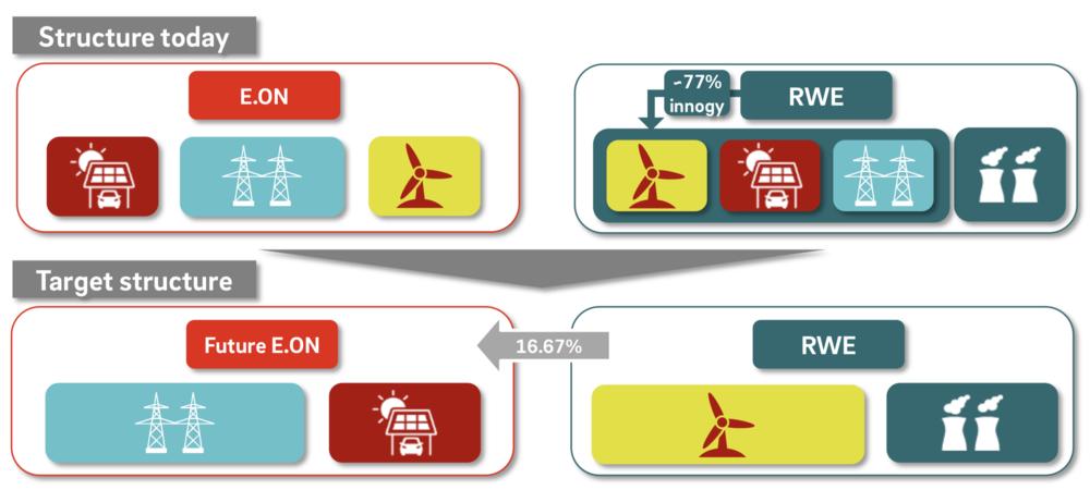 Abbildung 1: Die neue Struktur von E.on und RWE ( E.on 2018 )
