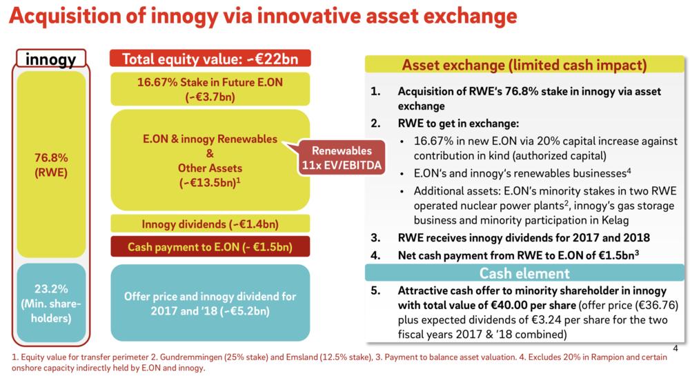 Abbildung 2: Der Deal von E.on und RWE im Überblick (E.on 2018)