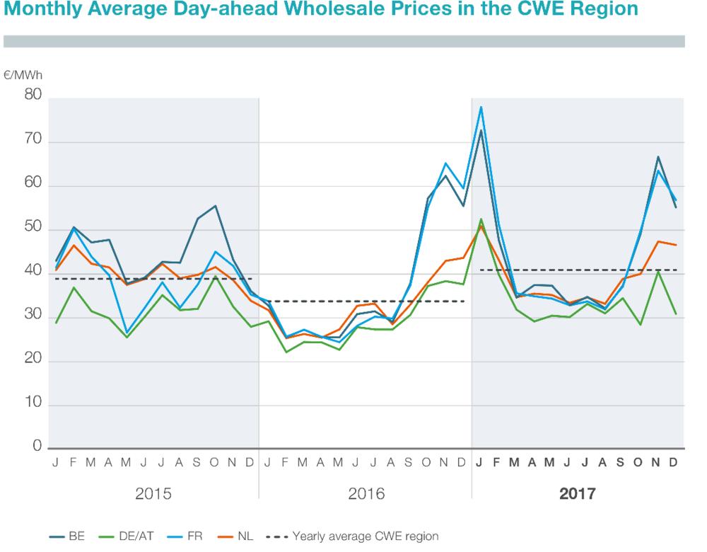 Abbildung 1: Monatsdurchschnitt der stündlichen Day-Ahead-Großhandelspreise in der CWE-Region (TenneT 2018)