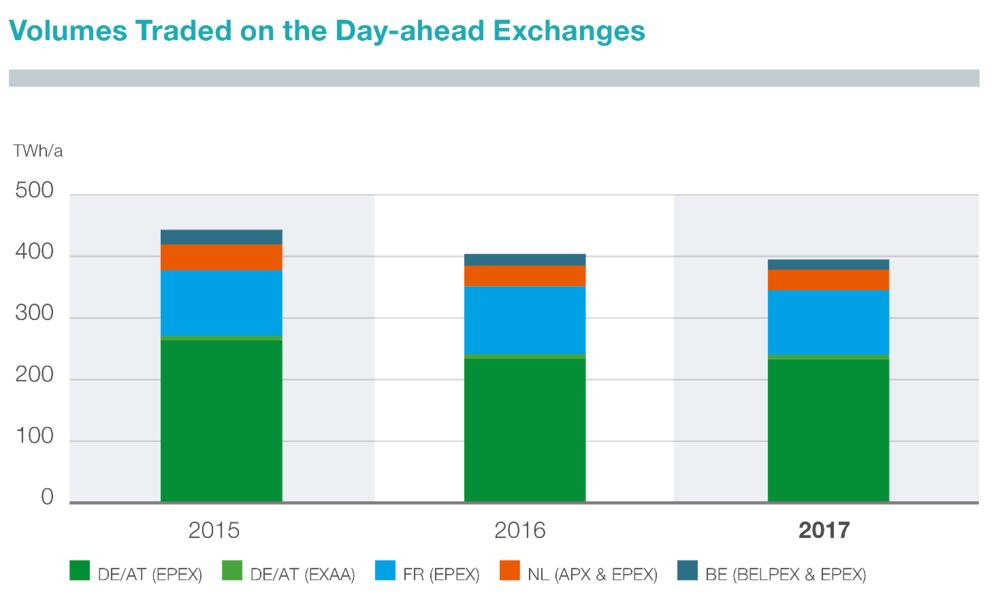 Abbildung 2: Jährliches Handelsvolumen an Day-Ahead-Börsen