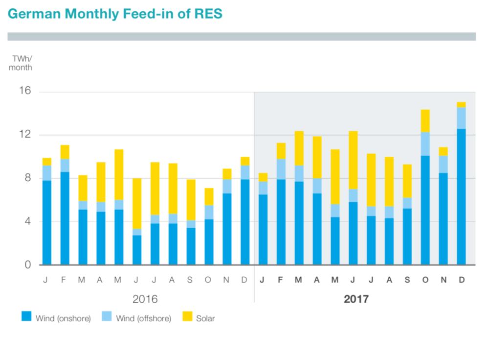 Abbildung 7: Monatliche Einspeisung von EE in Deutschland (TenneT 2018)