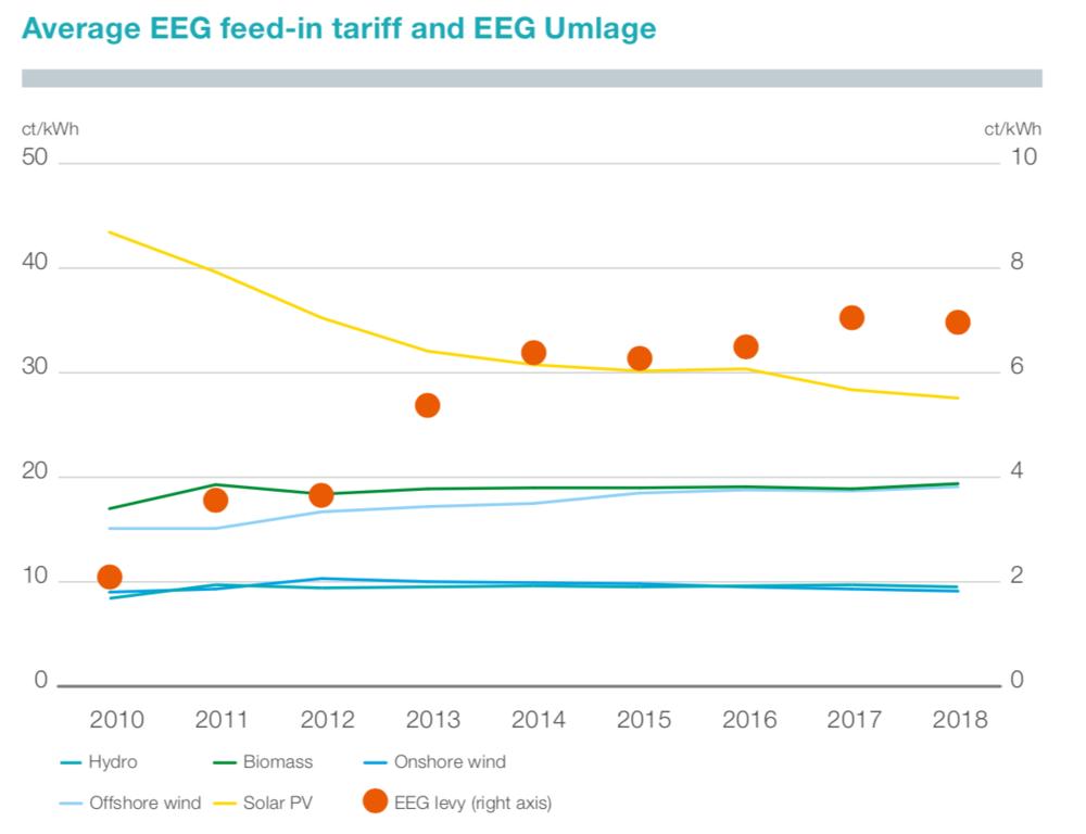 Abbildung 8: Durchschnittliche Einspeisevergütung (linke Achse) und EEG-Umlage (rechte Achse) (Tennet 2018)