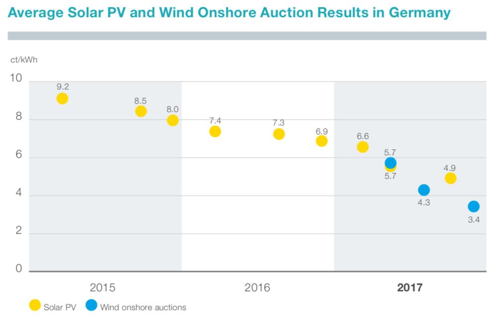 Abbildung 9: Durchschnittliche Auktionsergebnisse für Solar- und Windkraftanlagen in Deutschland (Tennet 2018)