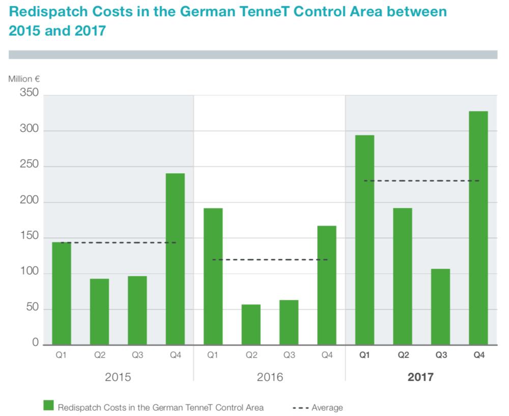 Abbildung 11: Redispatch-Kosten in der Regelzone TenneT zwischen 2015 und 2017 (Tennet 2018)
