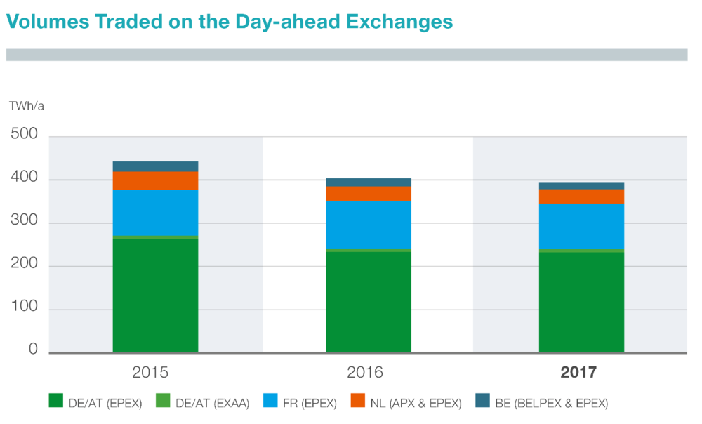 Figure 2: Annual trading volumes at day-ahead exchanges (Telnet 2018)