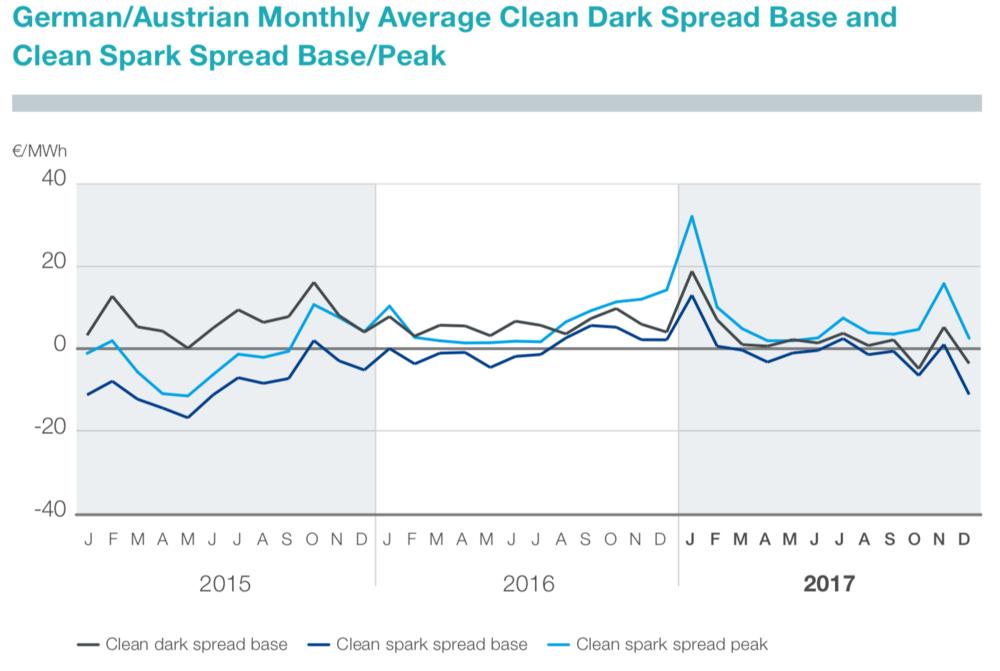 Figure 5: Monthly average clean dark spread base and clean spark spread base/peak in Germany/ Austria (Tennet 2018)