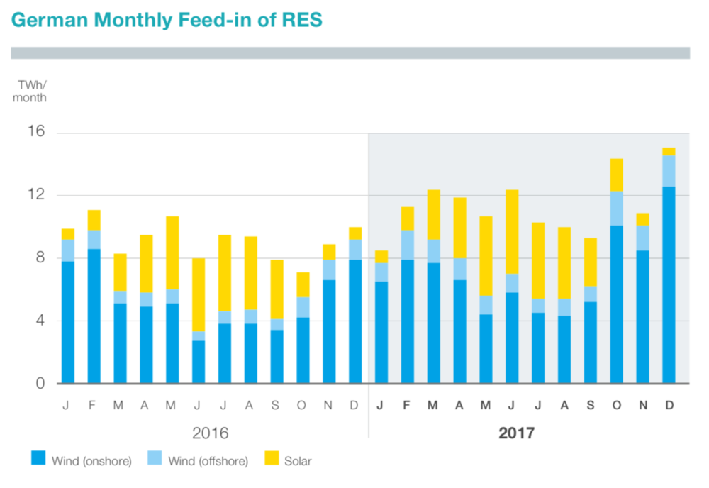 igure 7: Monthly feed-in of RES in Germany (TenneT 2018)