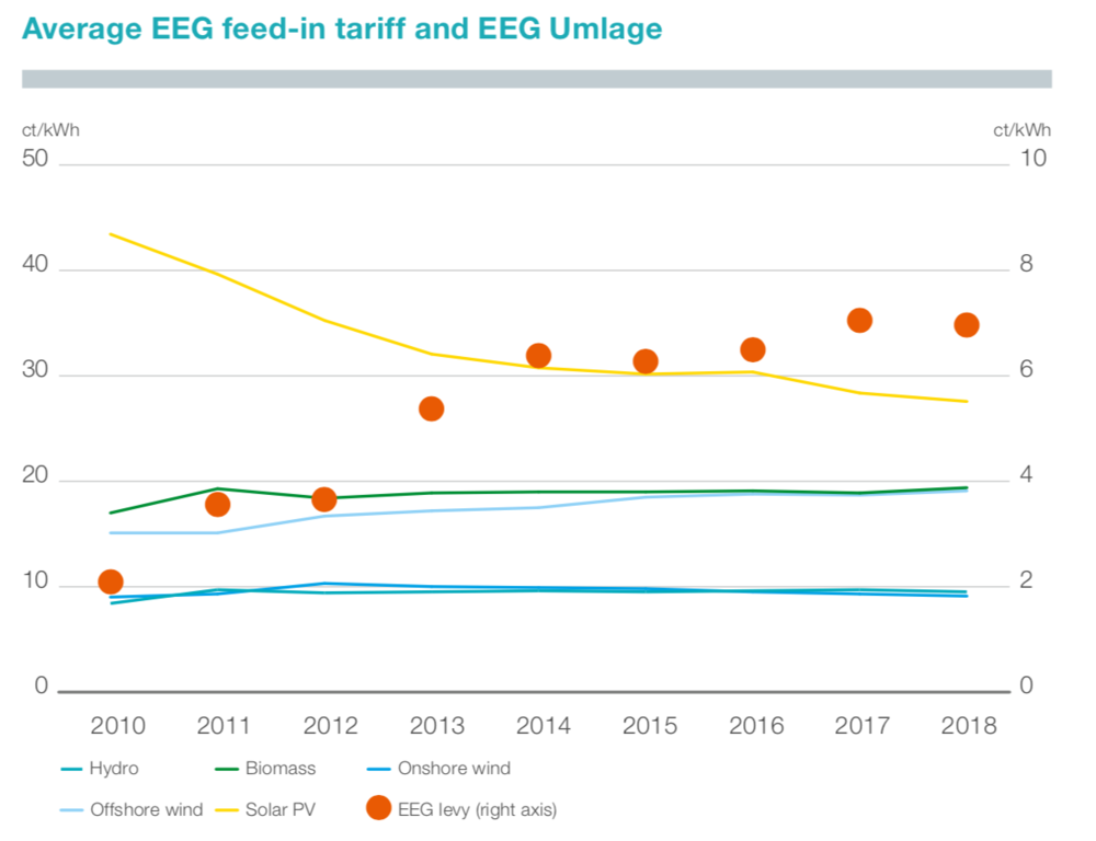 Figure 8: Average feed-in tariff (left axis) and EEG levy (right axis) (Tennet 2018)
