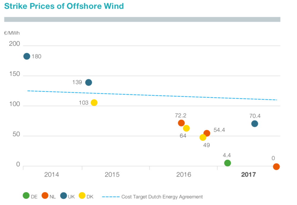 Figure 10: Strike prices of offshore wind auctions (TenneT 2018)