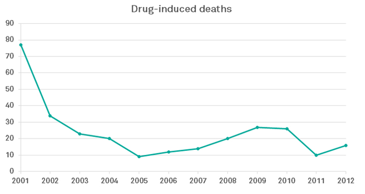 Drug induced deaths from 2001-2012 Source: Transform