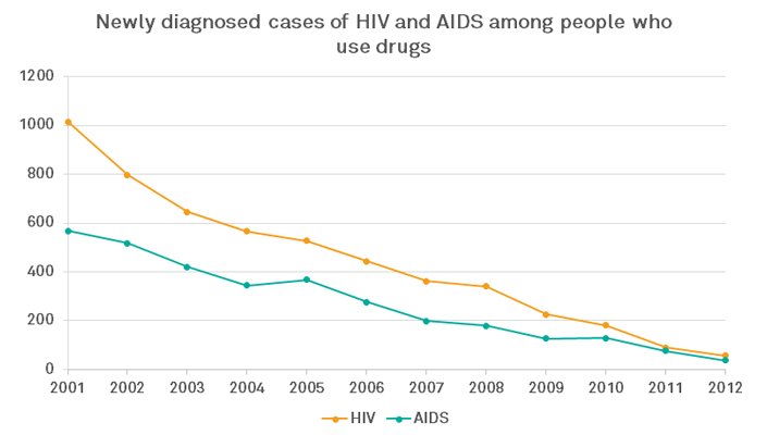 Newly diagnosed HIV and AIDS among people who use drugs  from 2001-2012 Source: Transform
