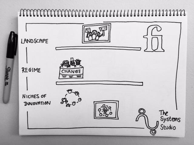Some Finance Innovation Lab interventions