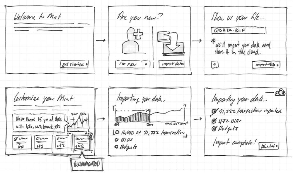 Source: UX sketches by  Dan Defenbaugh