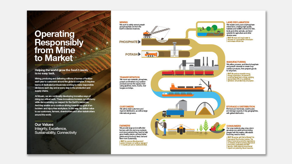 Road to success. We designed an illustration to show Mosaic's value chain, from mine to market.