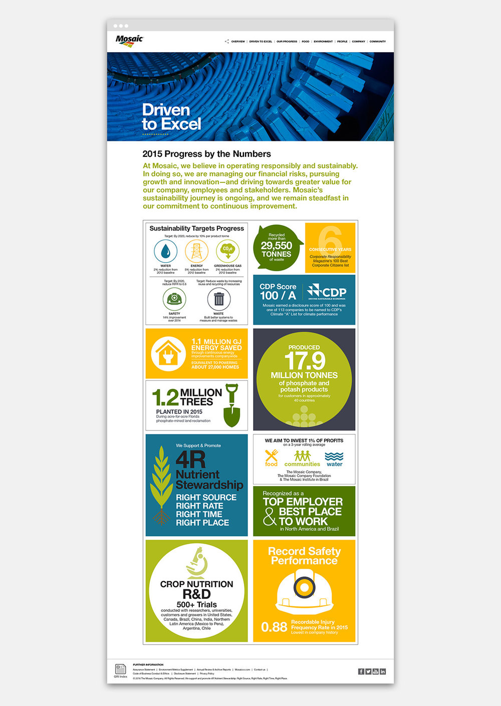 Just the facts.  An infographic shows Mosaic's sustainability leadership and key reporting metrics.