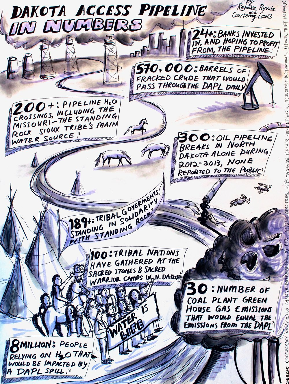 Infographic on the Dakota Access Pipeline, with Rebeka Ryvola (2016)
