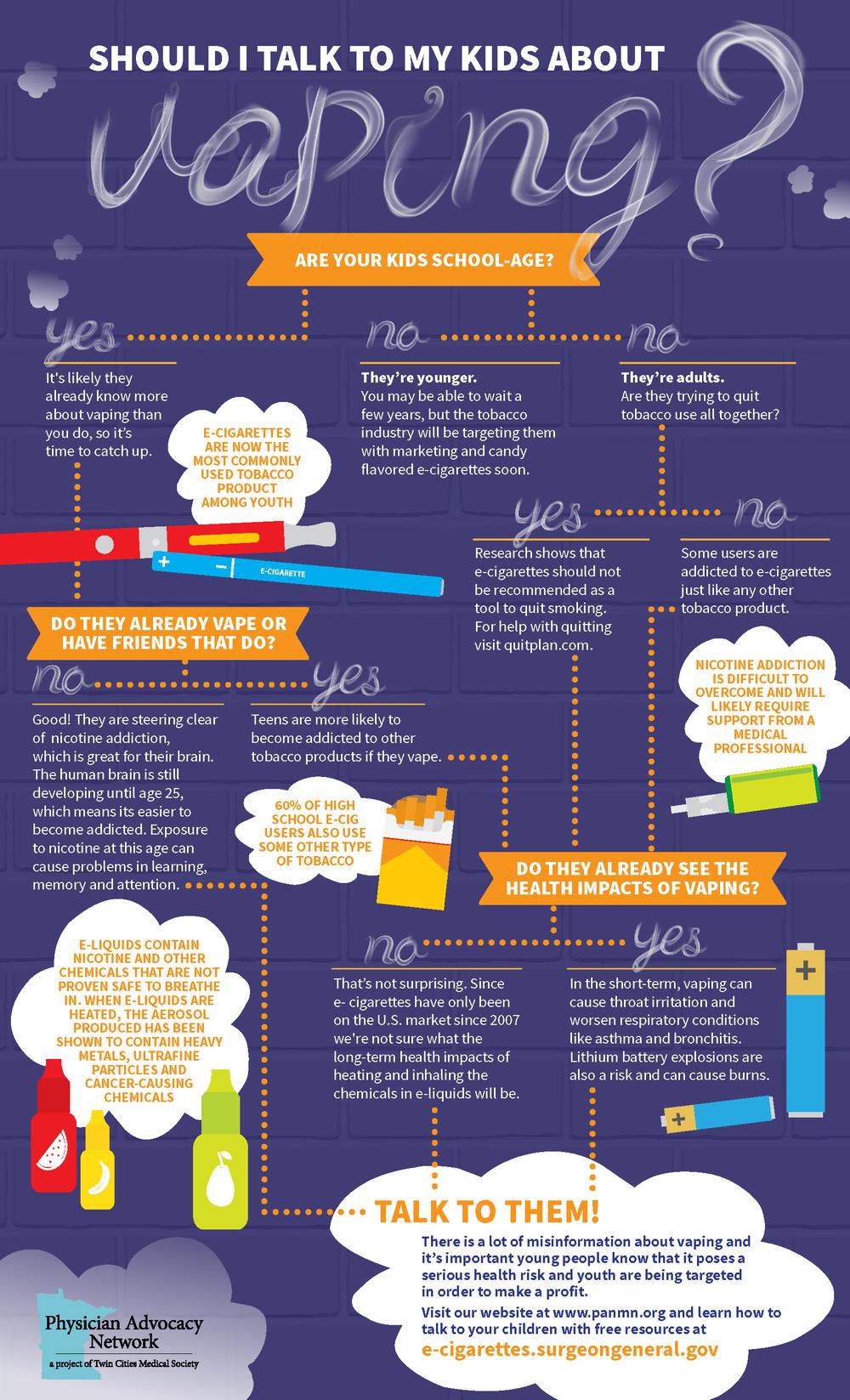 Vaping Infographic - English