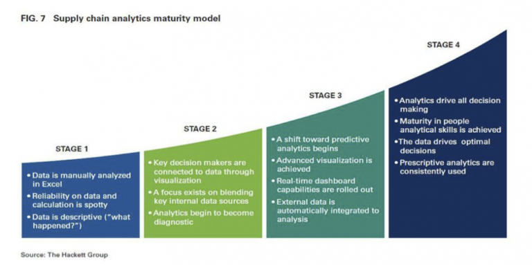 SupplyChainAnalyticsMaturityModel_HackettGroup-768x383.png
