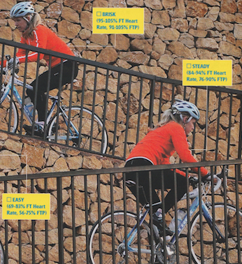 """""""The faster you can go at FT, the faster you should be able to go at any other effort (except sprinting)""""  Publication: Health & Fitness For Cyclists  Feature title: Training zones 