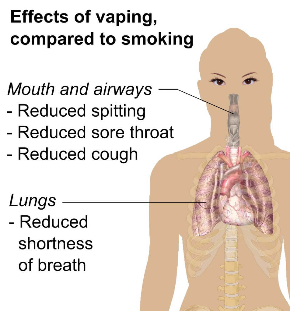 effects of vaporizing compared to smoking