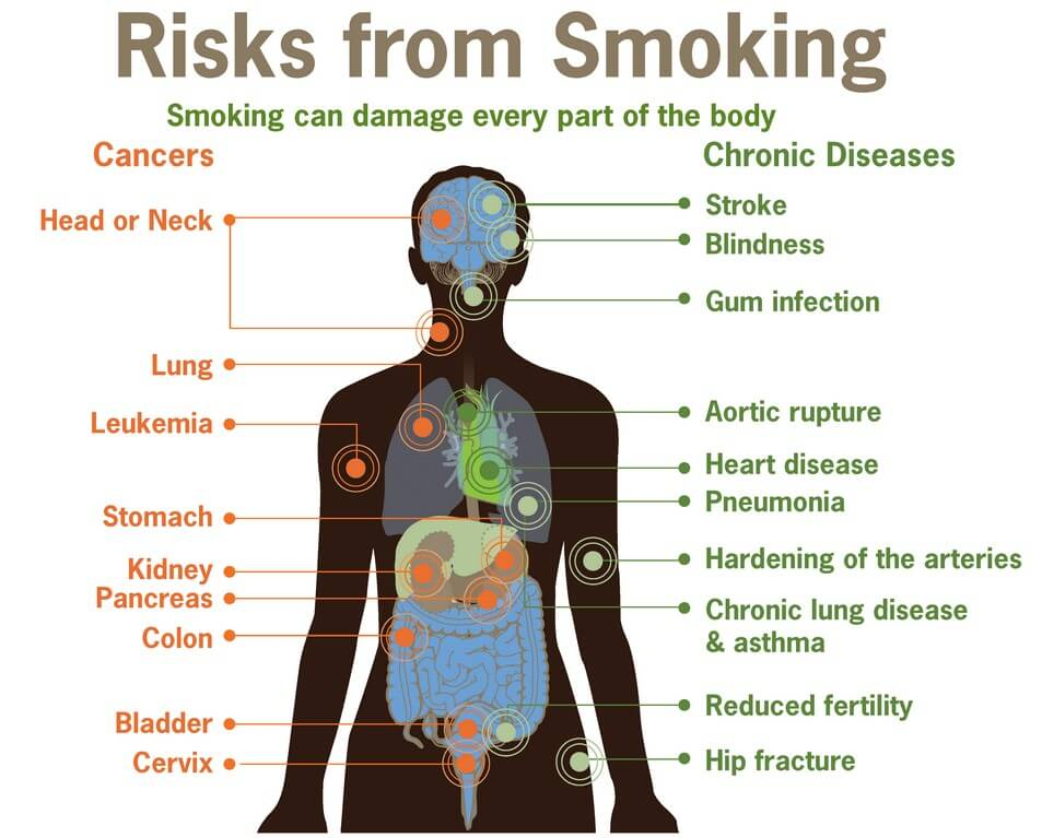 Risks from Smoking tobacco vs. cannabis