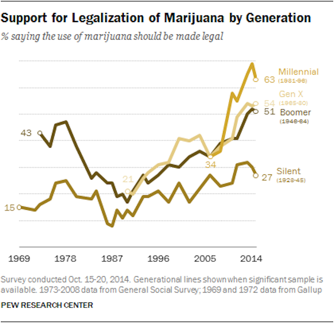 Pew-Research-marijuana-legalization-support