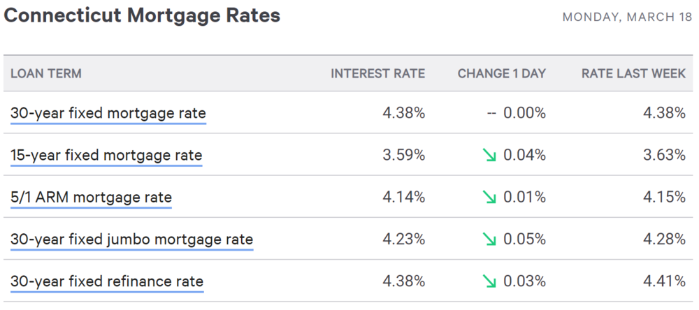 mortgage rates March 2019.PNG