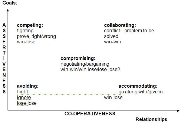 Negotiation styles accommodating ideas