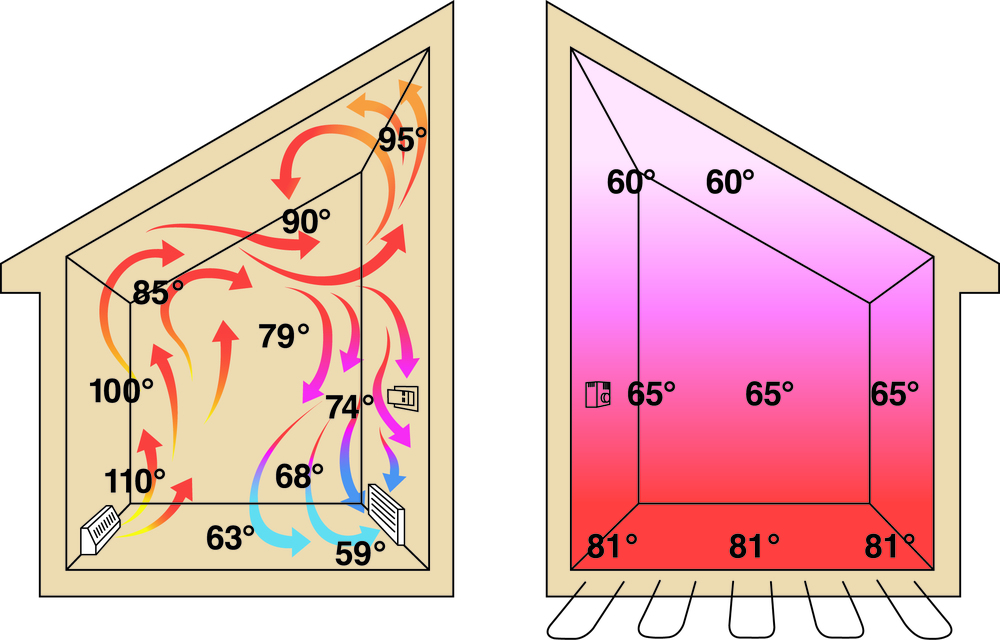 In-floor heating is so efficient because warm air naturally rises evenly through the house.
