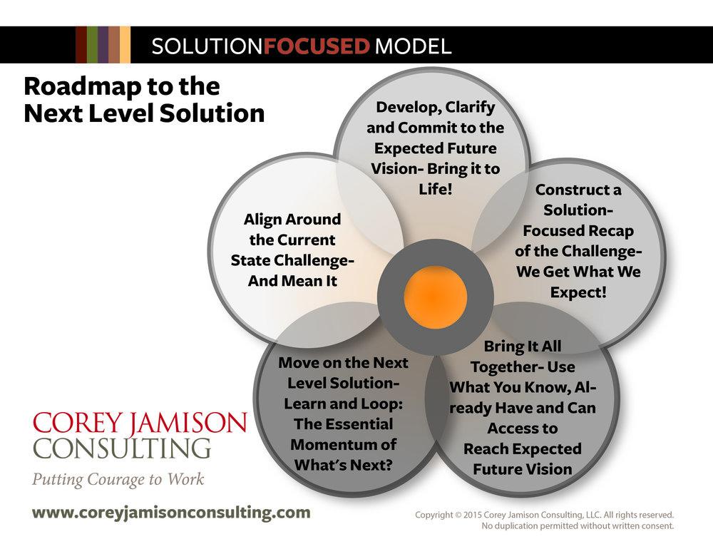 Solution Focused Model Card.jpg
