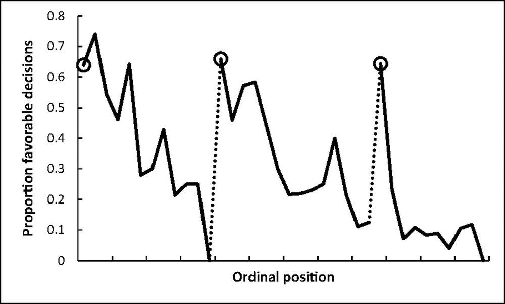"""Proportion of rulings in favor of the prisoners by ordinal position. Circled points indicate the first decision in each of the three decision sessions; tick marks on  x  axis denote every third case; dotted line denotes food break. Because unequal session lengths resulted in a low number of cases for some of the later ordinal positions, the graph is based on the first 95% of the data from each session."" ( image source )"