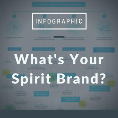 What's Your Spirit Brand?