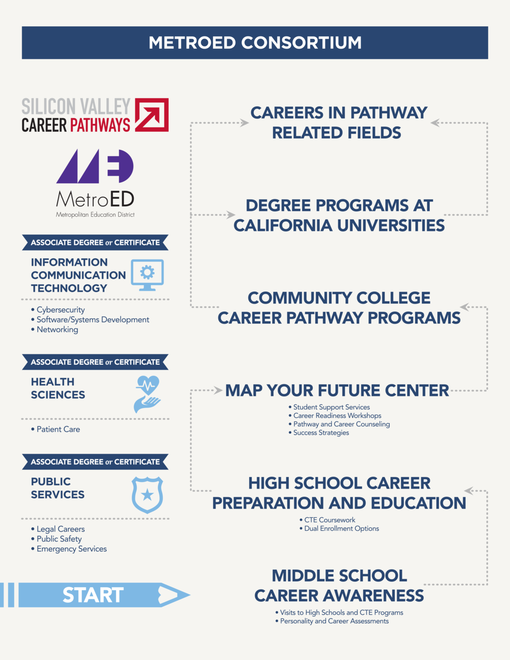MetroED Career Pathways