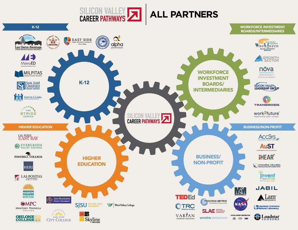 All SVCP Consortium Partners