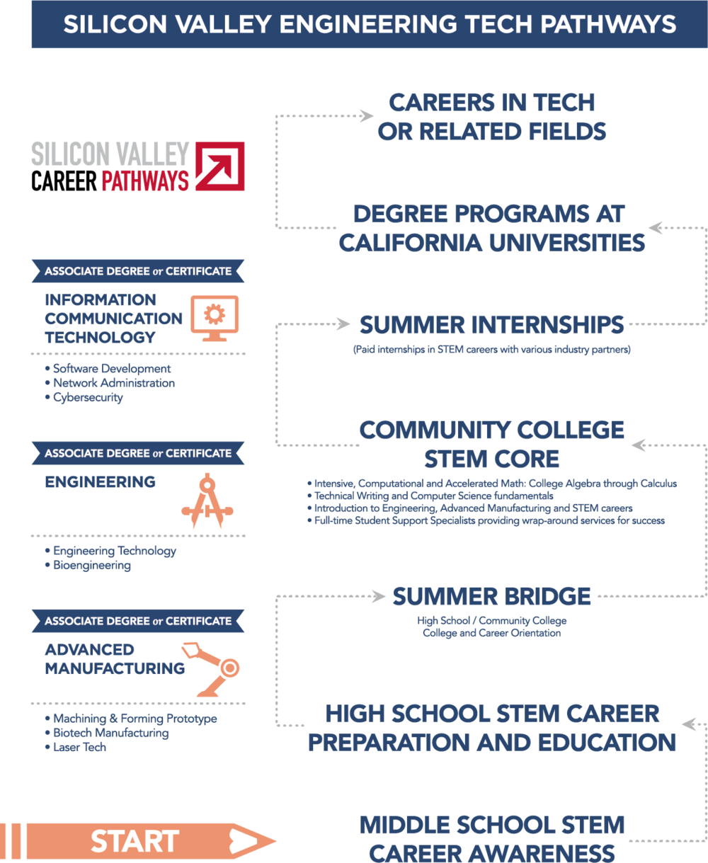 SVETP Inforgraphic
