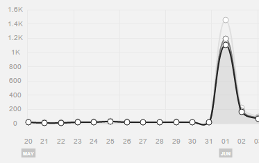 IW2Be.com analytics for June 1 show a huge spike in traffic from Product Hunt.