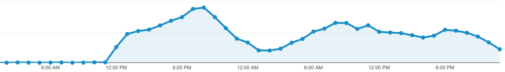 The traffic spike started at noon on June 6. It was so high that the previous hour's traffic barely registers on the graph.
