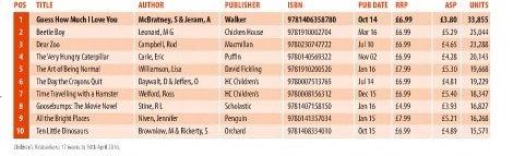 BooksellerChartOfSalesNotEnteredtheBestsellerListBB.jpg