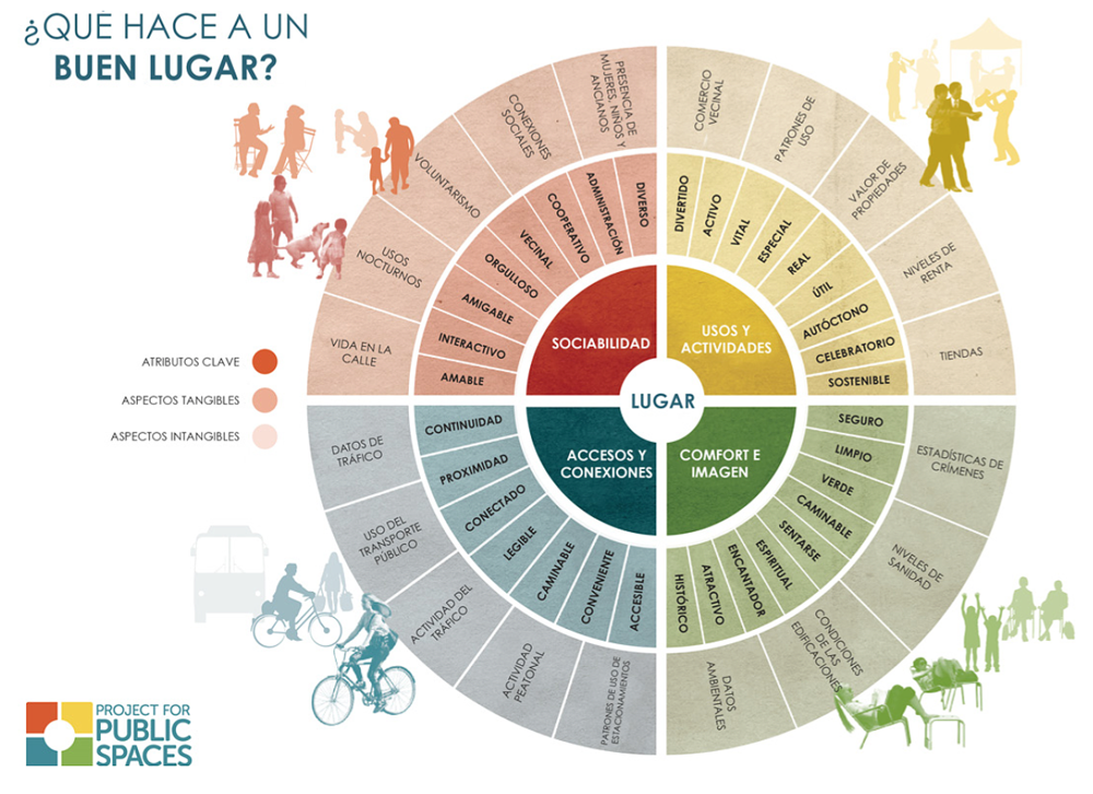 [spanish / castilian] Diagrama del Lugar, Project for Public Spaces. (1997) Traducción propia.