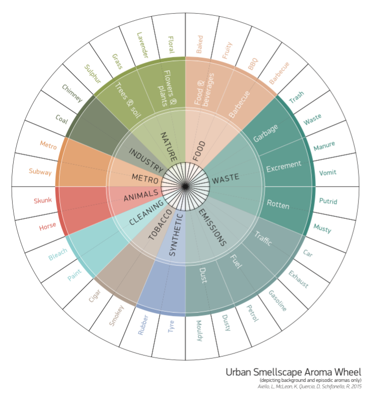 Urban Smellscape Aroma Wheel by Aiello, L., Mcleon, K. and Quercia, D. If we notice, most of the portrayed smell categories to classify the city are negative.