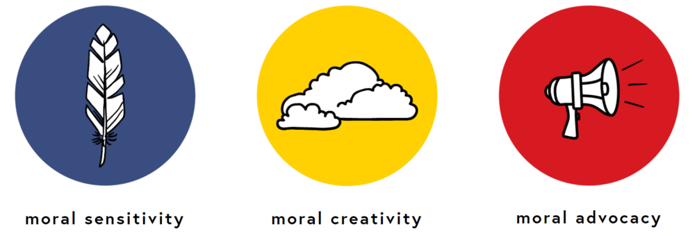 Main ethical skills the Ethics for Designers toolkit seeks to develop.