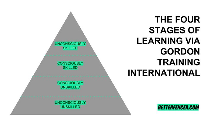 The Four Stages of Learning via Gordon Training International