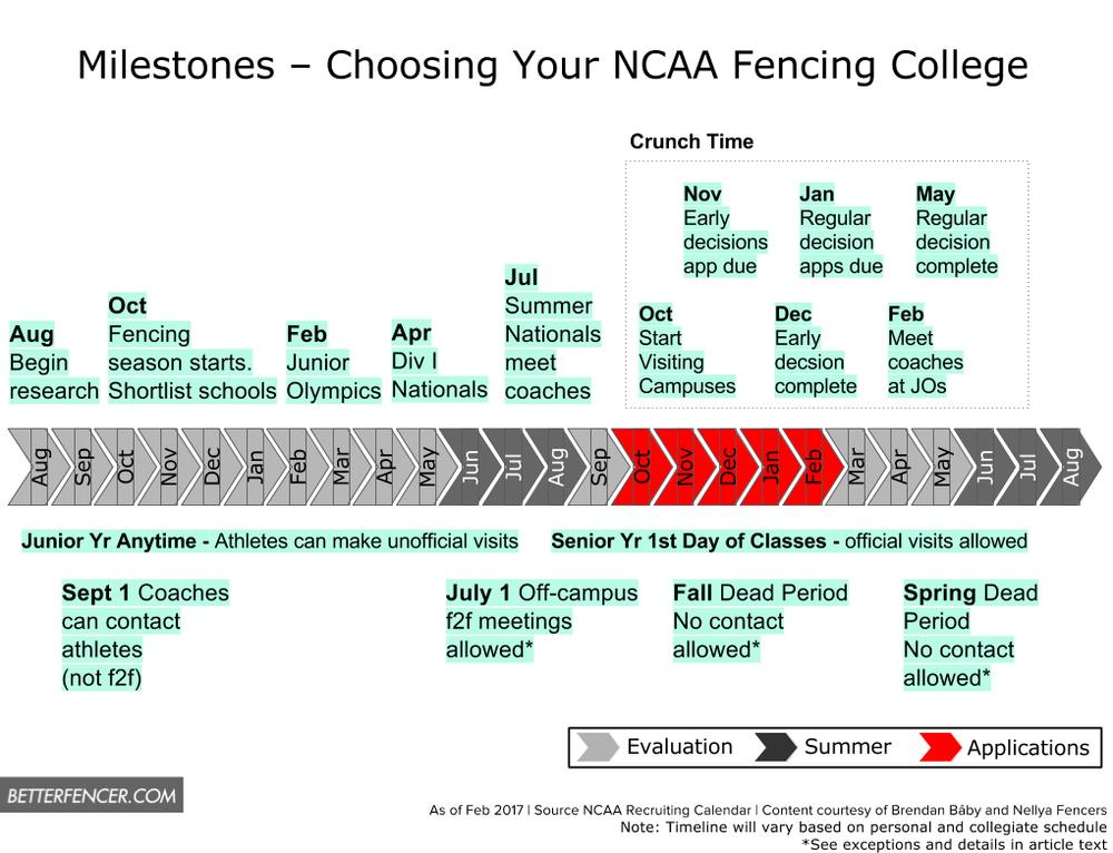 NCAA Fencing College Milestones Timeline