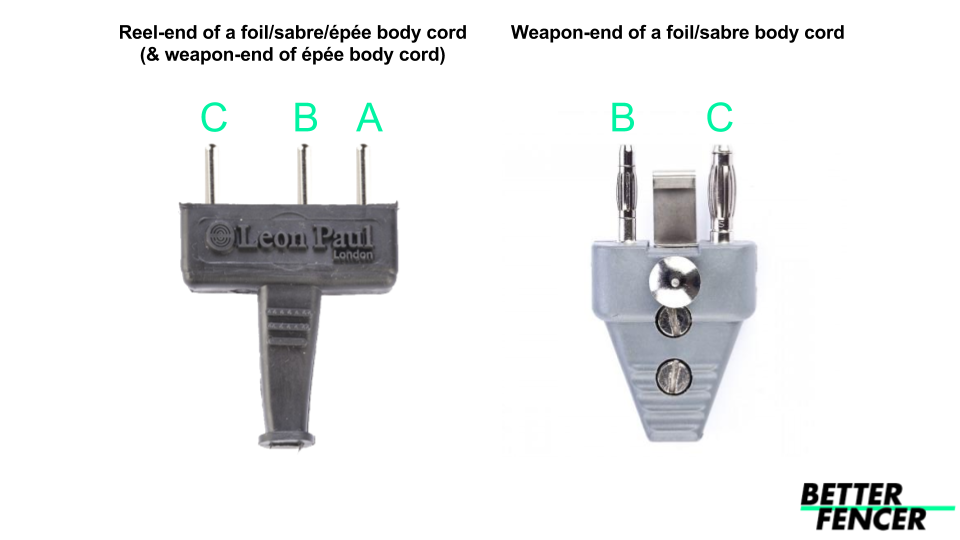 Diagram for repairing fencing body cords, including epee, foil and sabre - it is essential to care for this part of your fencing equipment