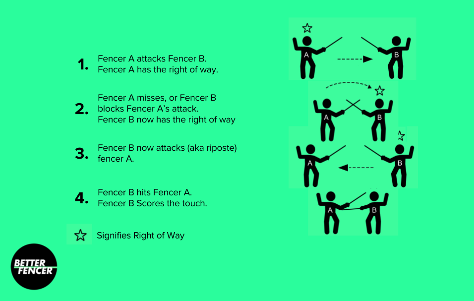 Simple diagram explaining the exchange of right of way in fencing.