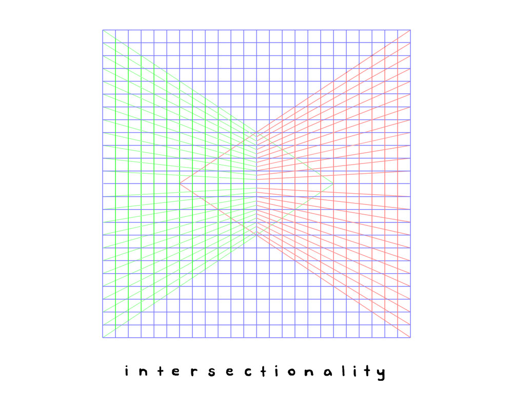Intersectionality -