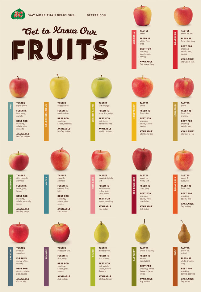 BC Tree Fruits Apple Varieties